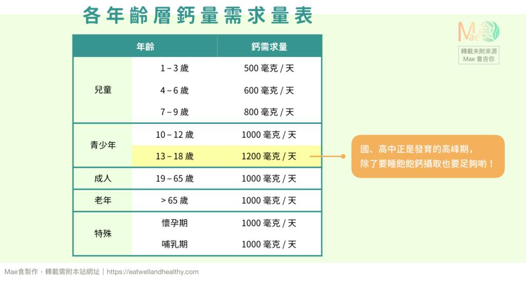 各年齡層鈣量需求量表