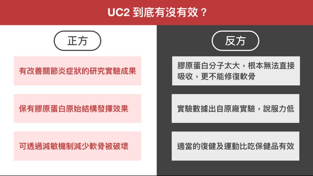 非變性二型膠原蛋白_(UC2 UCII)有沒有效?爭議