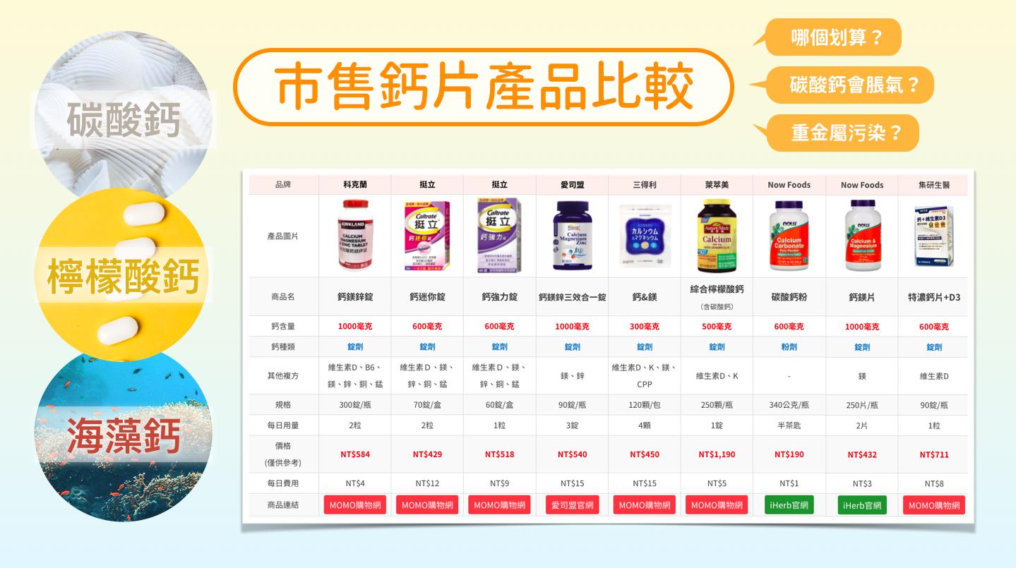 【2020最新版】市售鈣片比較表_碳酸鈣_海藻鈣_檸檬酸鈣_鈣片差異_鈣片挑選