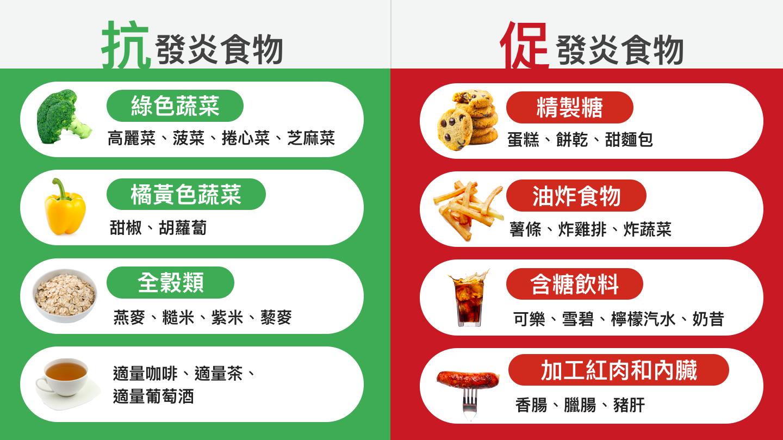 抗發炎食物_促發炎食物_抗發炎飲食怎麼吃_Mae食_發炎