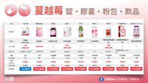 【2021最新】市售蔓越莓錠、膠囊、粉包、飲品比較,營養師解析各品牌成分及CP值